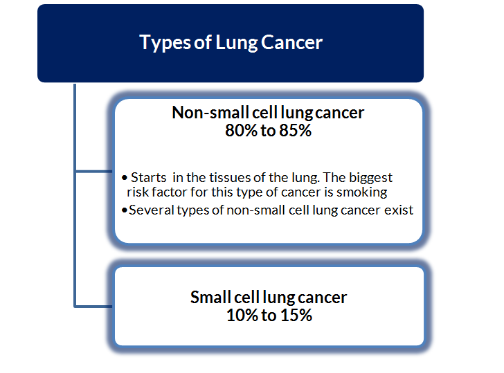 types-of-lung-cancer-non-small